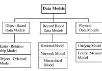 Types Of Data Models In Hindi – डेटा मॉडल के throughout Er Diagram Hindi