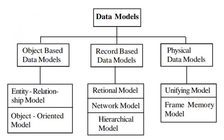 Permalink to Types Of Data Models In Hindi – डेटा मॉडल के throughout Er Diagram Hindi