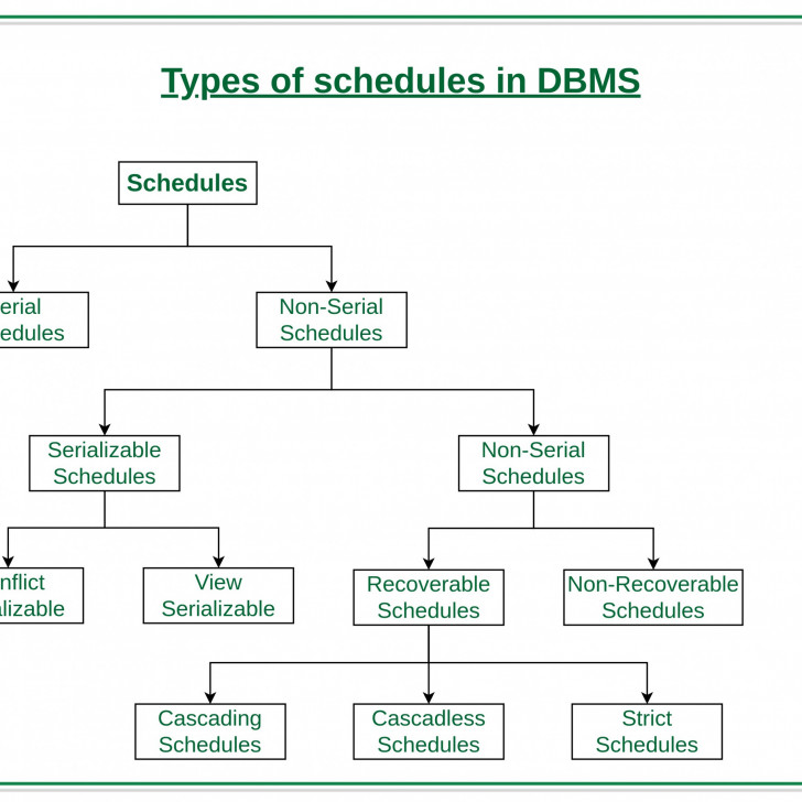 Permalink to Types Of Schedules In Dbms – Geeksforgeeks pertaining to Dbms Diagram