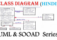 Uml Class Diagram With Solved Example In Hindi   Sooad Series with regard to Er Diagram Hindi
