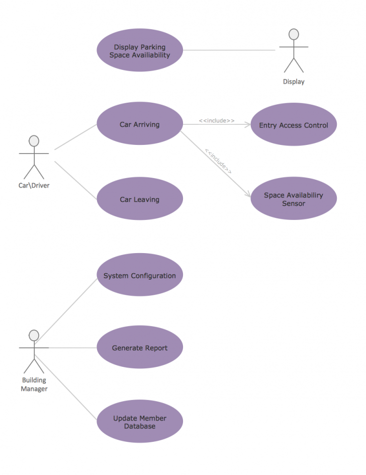 Uml Entity Relationship Diagram | ERModelExample.com ...