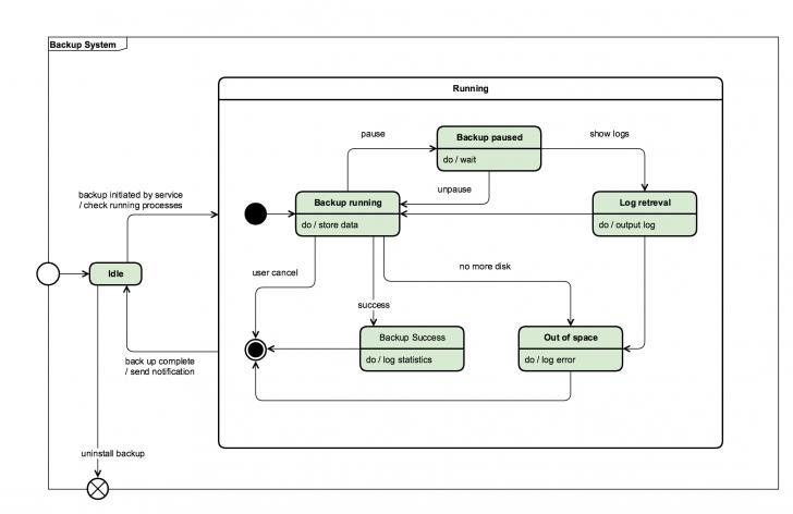 Permalink to Uml Diagram Types And Templates in Er Diagram Loop