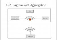 Unit -3 Entity-Relationship Model – Ppt Download in Er Diagram Aggregation