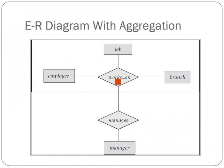 Permalink to Unit -3 Entity-Relationship Model – Ppt Download in Er Diagram Aggregation