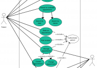 Use Case Diagram Of Appointment System | Use Case