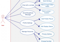 Use Case Diagram Of Whatsapp – You Can Edit This Template throughout Er Diagram Udemy