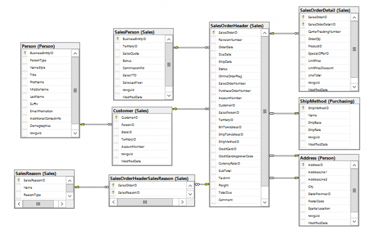 Permalink to Using Non-Relational Models In Sql Server | Sql Database within Sql Database Relationship Diagram
