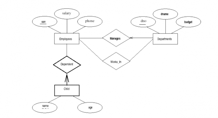 Permalink to Using Sql To Create Tables And Relationships From Erd intended for Er Diagram Parent Child Relationship