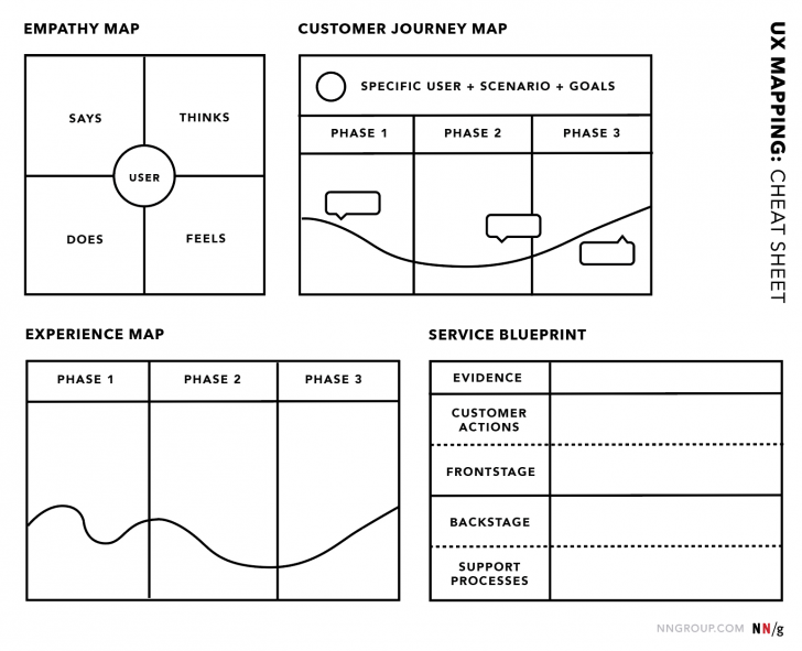 Permalink to Ux Mapping Methods Compared: A Cheat Sheet in Er Diagram Cheat Sheet