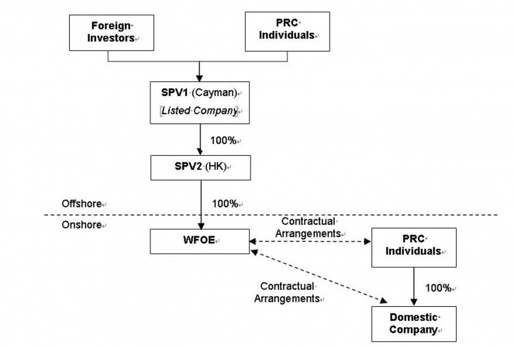 Permalink to Variable Interest Entity Structure In China | China Law Insight inside Entity Structure Diagram