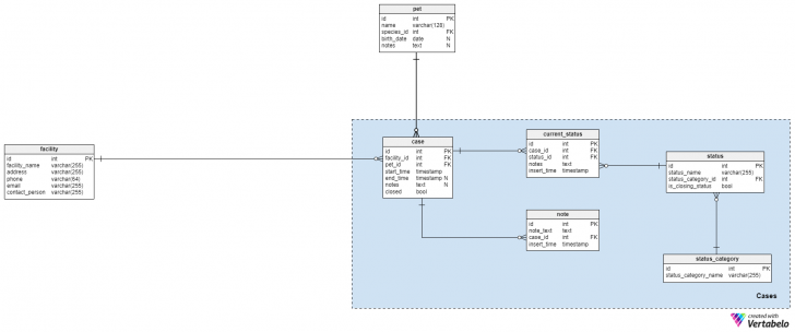 Permalink to Vertabelo Database Modeler in Er Diagram Veterinary Hospital