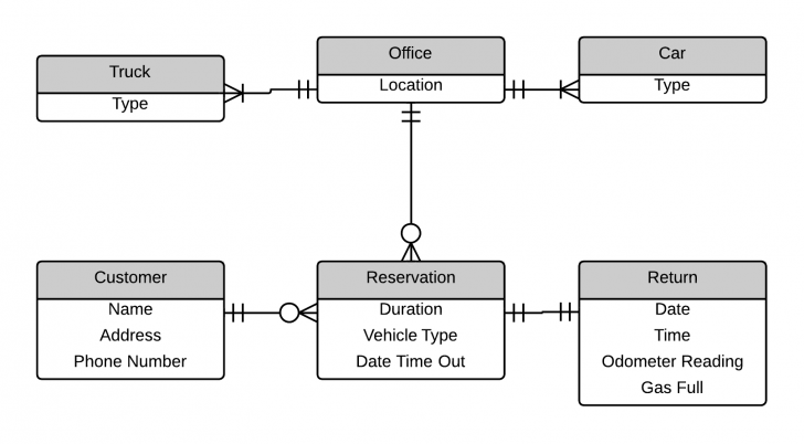 Permalink to Video Rental System Entity Relationship Diagram Example for Er Diagram Video