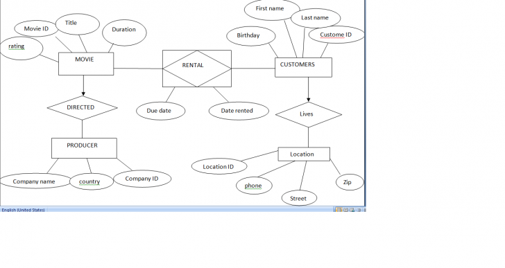 Permalink to Video Rental System Entity Relationship Diagram Example within Er Diagram Video