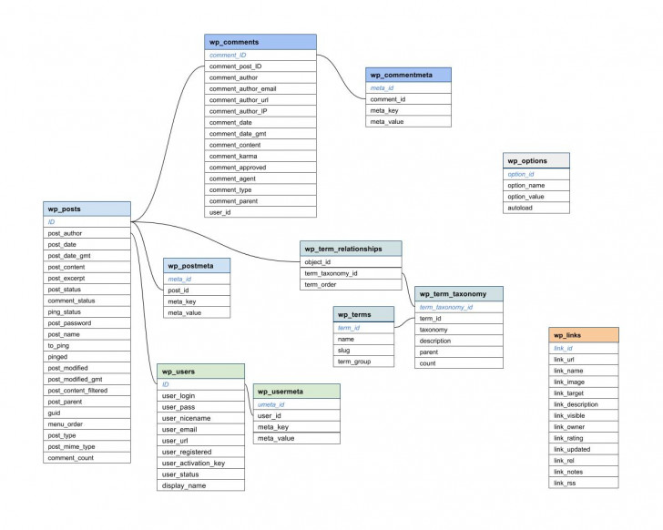 Permalink to Wdg Programmer's Tip: Database Diagram Hack With Google | Wdg throughout Data Schema Diagram