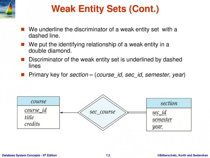 Permalink to Weak Entity Sets An Entity Set That Does Not Have A Primary in Database Weak Entity