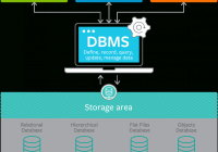What Are Database Management Systems? Dbms Explained – Bmc Blogs intended for Data Management Diagram