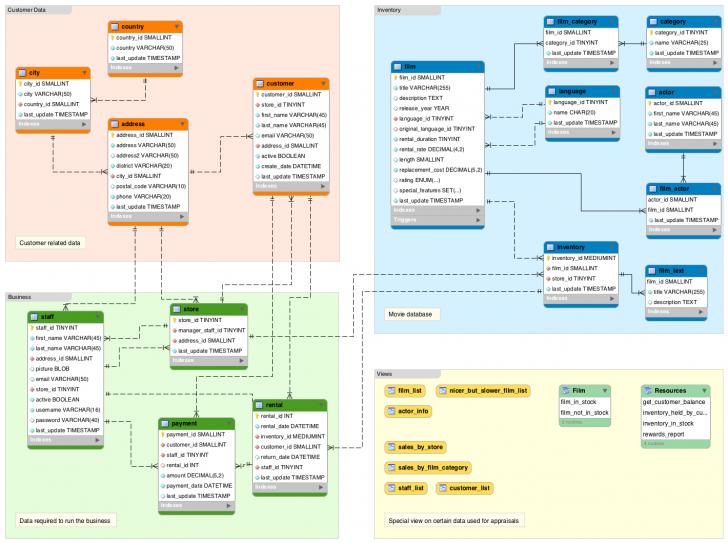 Permalink to What Is A Database Schema? | Database.guide regarding Sql Schema Diagram