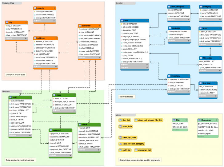Permalink to What Is A Database Schema? | Database.guide within Data Schema Diagram