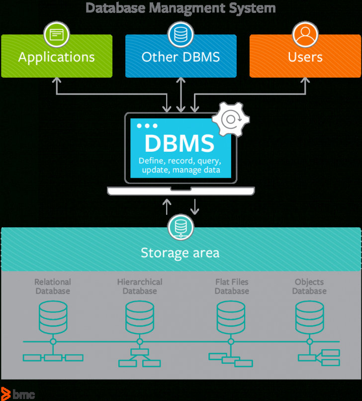 Permalink to What Is A Dbms? Database Management Systems Explained – Bmc with regard to Dbms Diagram