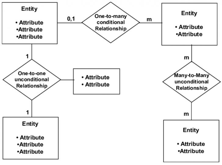 Permalink to What Is An Entity Diagram (Erd)? – Sonia Dumitru – Medium throughout Er Diagram Basic Concepts