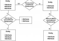 What Is An Entity Diagram (Erd)? – Sonia Dumitru – Medium with regard to Erd Relationship