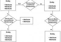 What Is An Entity Diagram (Erd)? – Sonia Dumitru – Medium with regard to Object Relationship Diagram