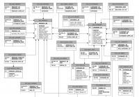 What Is An Entity-Relationship Diagram? – Better Programming regarding Er Diagram Connectors