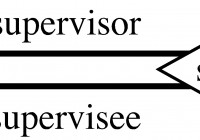 What's The Difference In Notation For Total Participation in Total Participation Er Diagram