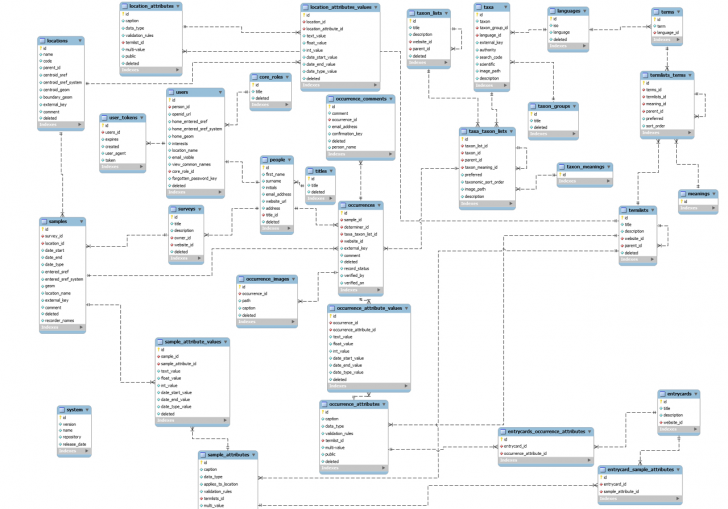 Permalink to Which One Is Er Diagram – Stack Overflow pertaining to Er Diagram Examples Wikipedia