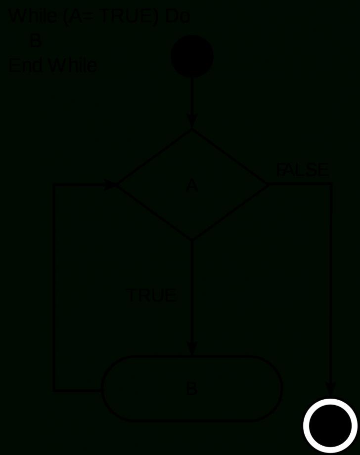 Permalink to While Loop – Wikipedia for Er Diagram Loop