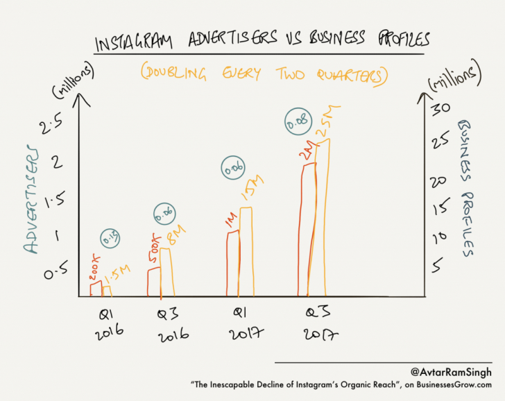 Permalink to Why Instagram Organic Reach Is About To Fall Into The regarding Er Diagram Of Instagram