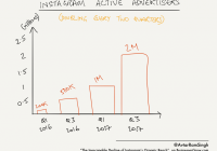 Why Instagram Organic Reach Is About To Fall Into The within Er Diagram Of Instagram