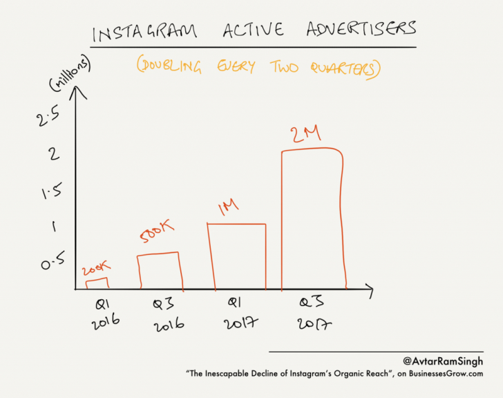 Permalink to Why Instagram Organic Reach Is About To Fall Into The within Er Diagram Of Instagram