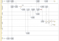 Yed, Tool For Creating Diagrams | Guidance Blog with regard to Er Diagram Yed