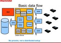 Zabbix Performance Tuning – Ppt Video Online Download intended for Zabbix Er Diagram