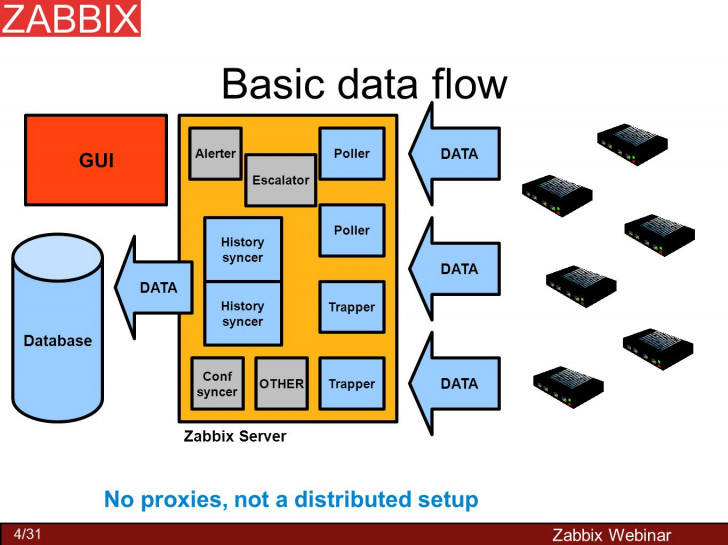 Permalink to Zabbix Performance Tuning – Ppt Video Online Download intended for Zabbix Er Diagram