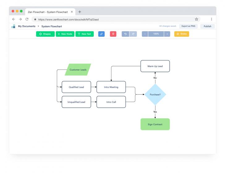 Permalink to Zen Flowchart: The Simplest Flowchart Maker | Free & Online within Draw Diagram Online
