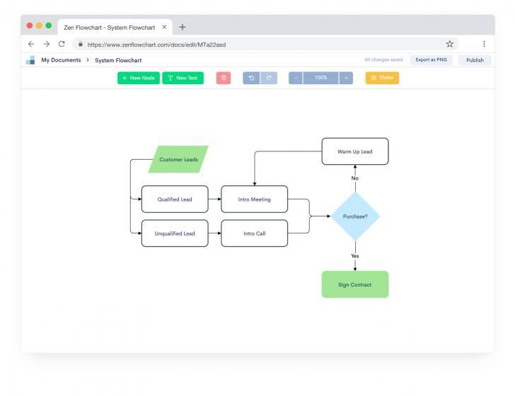 Permalink to Zen Flowchart – The Simplest Flowchart Maker inside Online Erd Maker